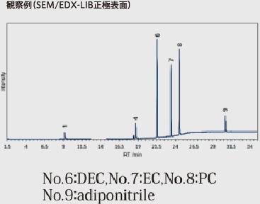 観察例(SEM/EDX-LIB正極表面)